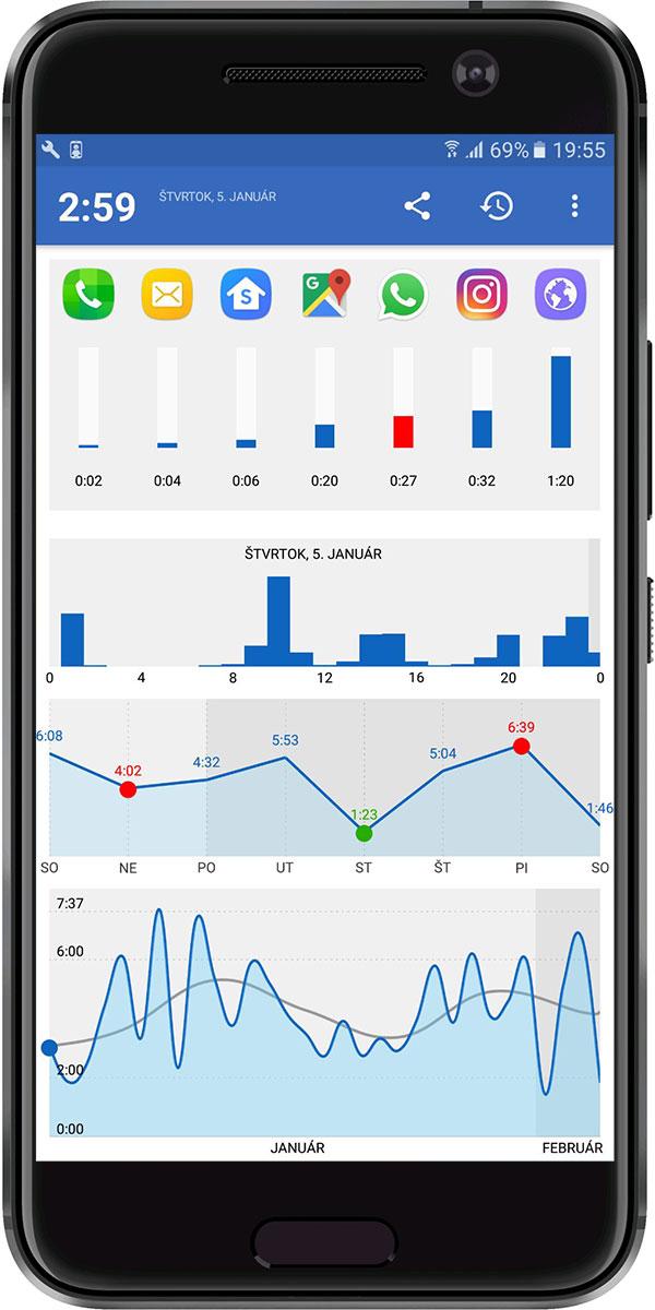 9330daa02 Základné Grafy v aplikácii sú štyri. Nad nimi sa nachádza čas trávený  online v konkrétnom dni v tvare hodiny:minúty. Ak má deň poznámku v  Zápisníku, ...